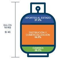 Bal-n-de-gas-costo