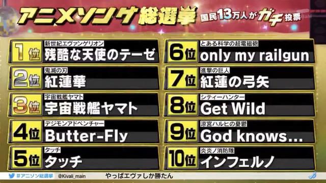 13萬人投票,2020アニメソング総選挙排名公布 Eh-O2g-Ex-Uc-AAtj-S1