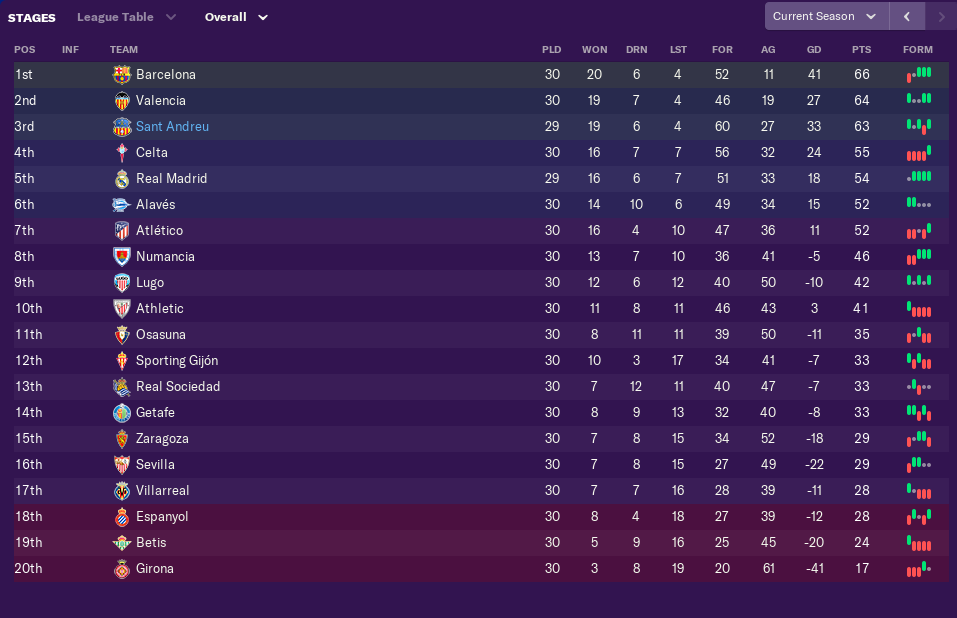 march-league-table