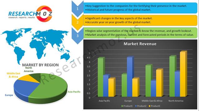 Service Dispatch Software Market