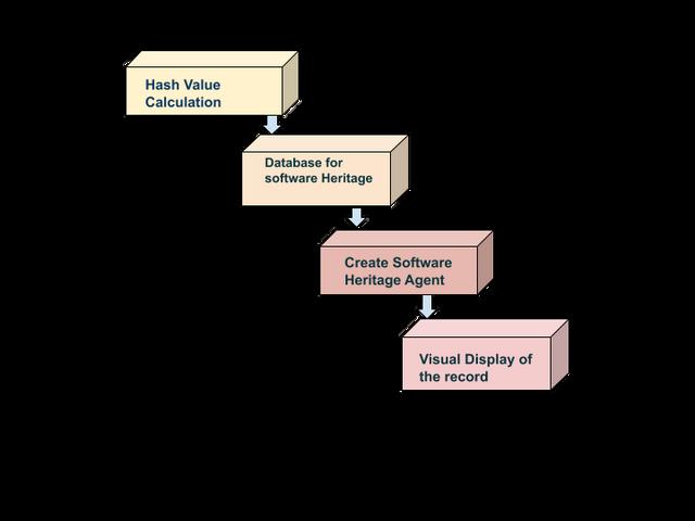 Images Basic Work flow