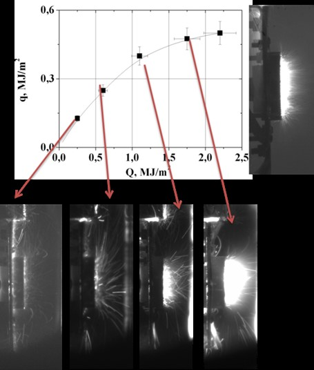 Energy density absorbed by the target vs. the energy density in impacting plasma stream and corresponding frames from high-speed camera for varied heat loads