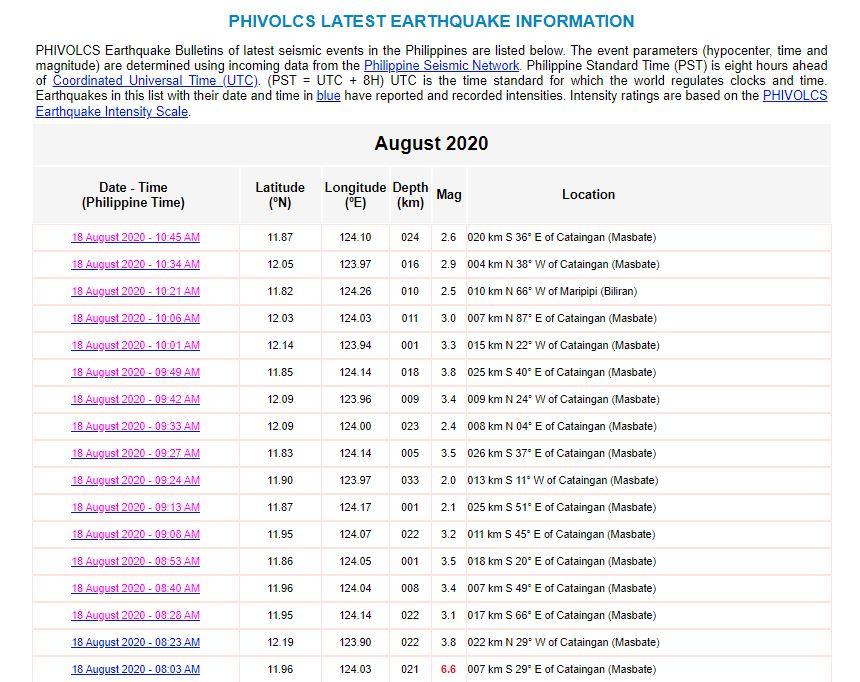 Gempa susulan di Filipina, Selasa (18/8/2020)
