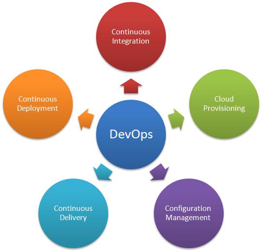 Necessity of DevOps for Organization