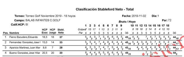 Clasif-18hoyos-Hoyo-por-hoyo