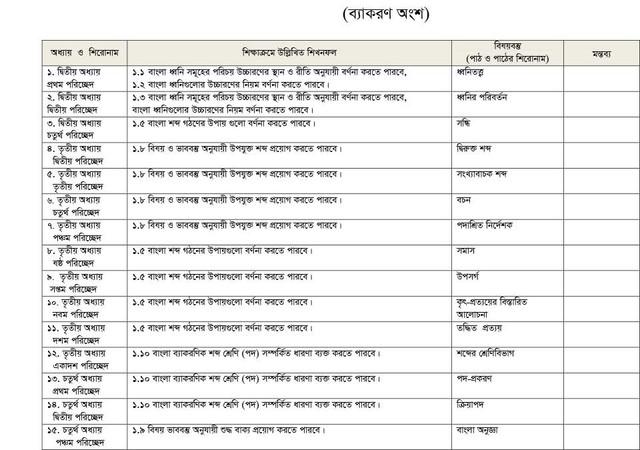 Bangla-2nd-Paper-Short-Syllabus-1
