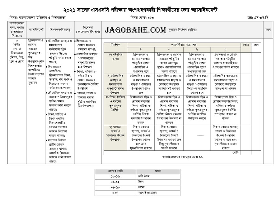 4th week History of Bangladeshassignment question 2021 pdf download