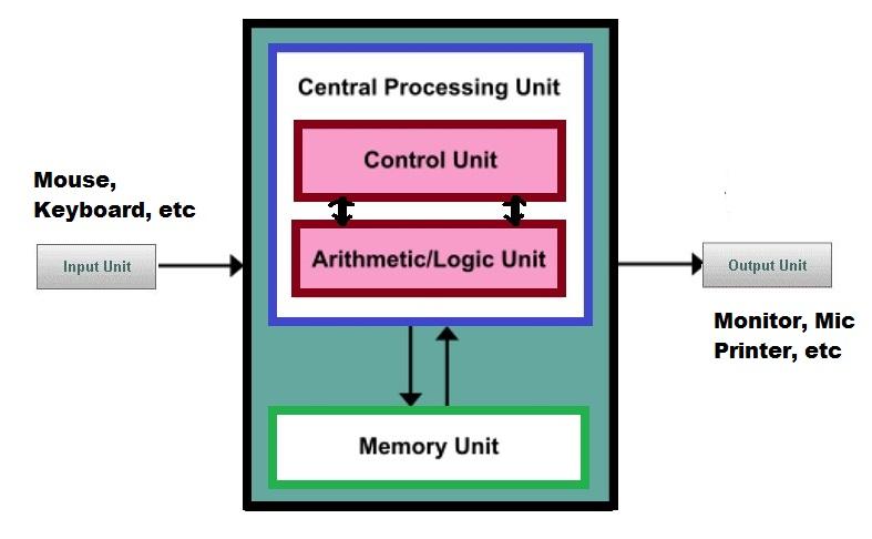 block-diagram-of-computer