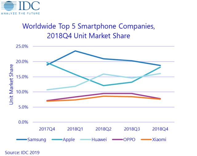Статистика продаж телефонов