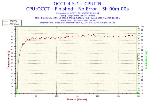 2019-05-15-11h03-Temperature-CPUTIN