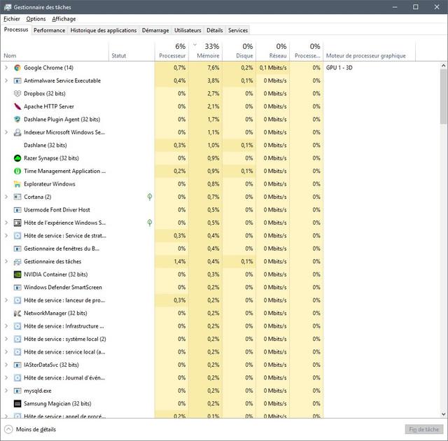 processus Avec1 Chrome