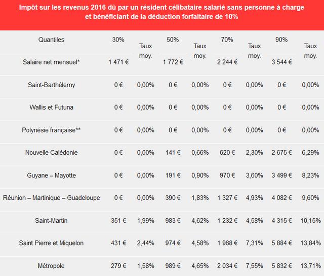 https://i.ibb.co/nksKKZJ/Screenshot-2021-02-26-Fiscalit-sur-le-revenu-des-Outre-mer-une-diversit-des-r-gimes-applicables.png
