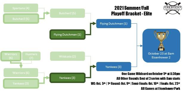 Playoff-bracket-elite-101921