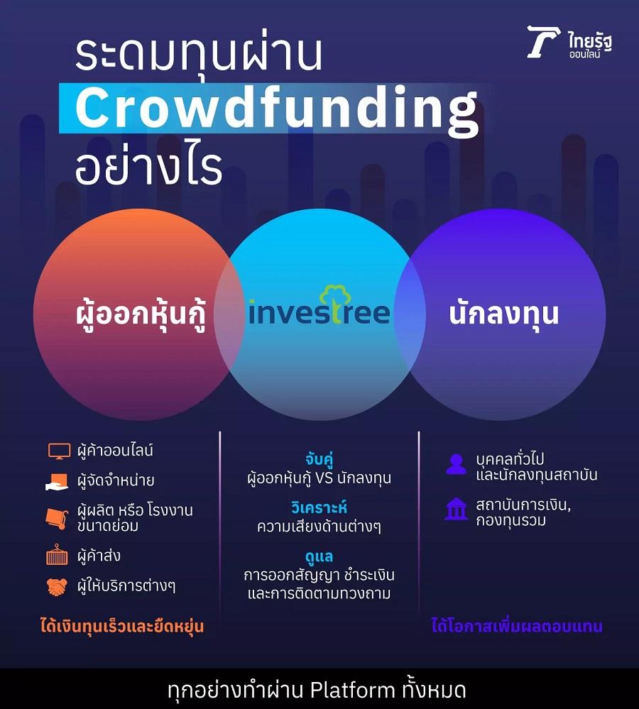 crowdfunding ในประเทศไทย,crowdfunding คืออะไร,crowdfunding กลต