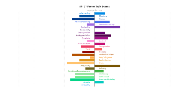 SPI-27-Factor-Trait-Scores.png