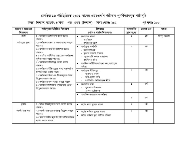 HSC Finance, Banking and Insurance 1st Paper Short Syllabus 2021