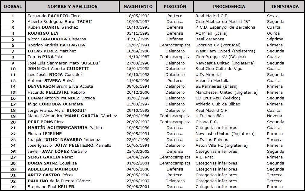 Deportivo Alavés - Real Valladolid C.F. Viernes 5 de Febrero. 21:00 TABLA-Alaves-DEF