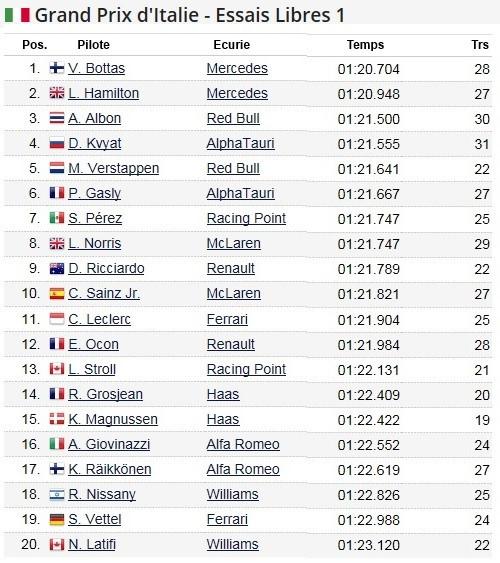 F1 GP d'Italie 2020 (éssais libres -1 -2 - 3 - Qualifications) 2020-GP-d-Italie-Essais-libres-1
