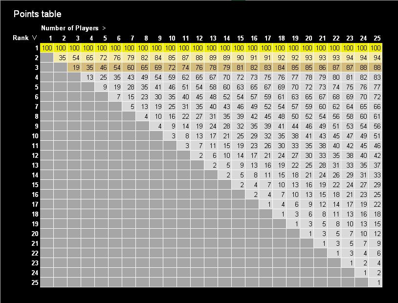 Vector War X - Point table