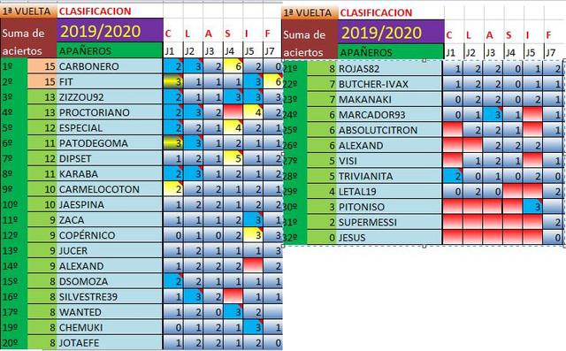 clasificacion-general-2019-2020-tras-la-jornada-7-paint