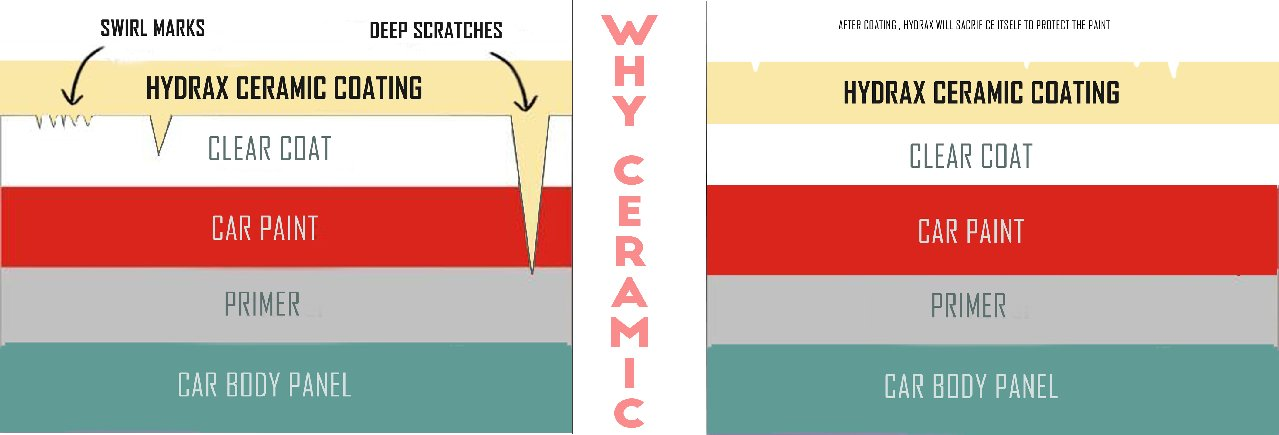 How Does Ceramic Coating work  HYDRAX
