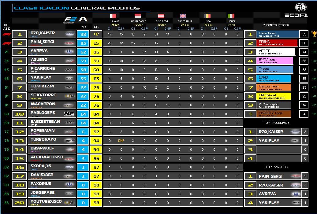 [F2A PS4] Clasificación general de pilotos y constructores F2A-Q