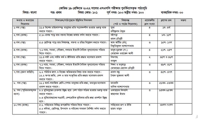 SSC Bangla 1st paper Short Syllabus 2022