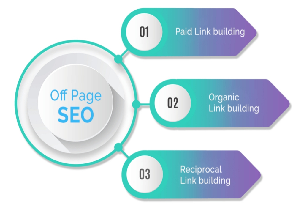 SEO Custom Websites Design Development