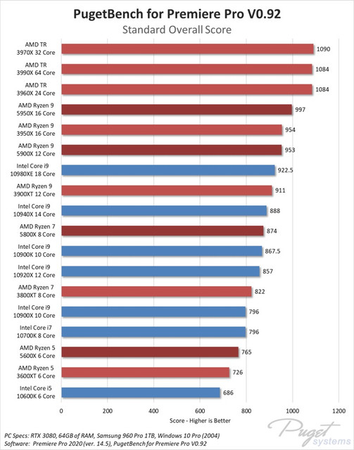 Procesor AMD 5000
