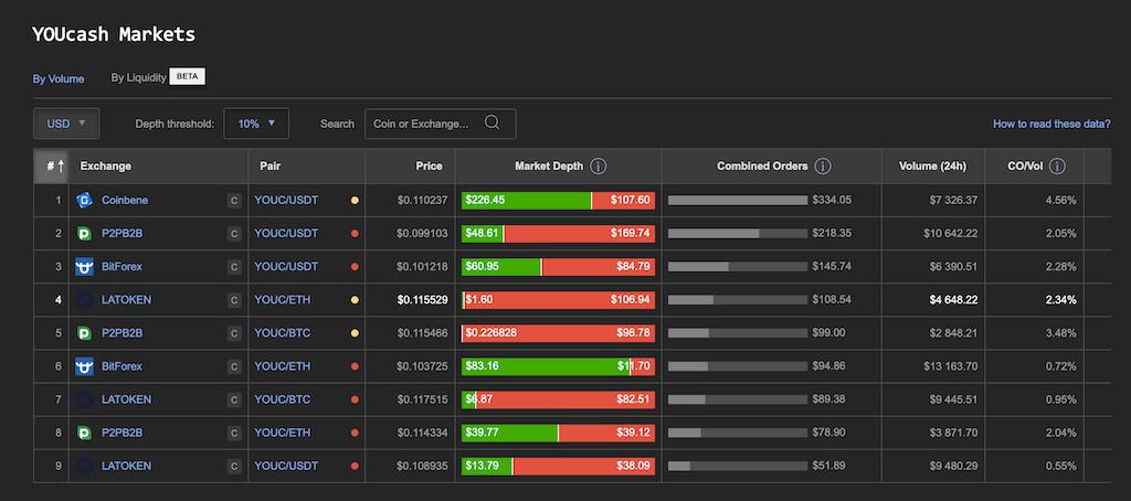 YOUcash markets depth