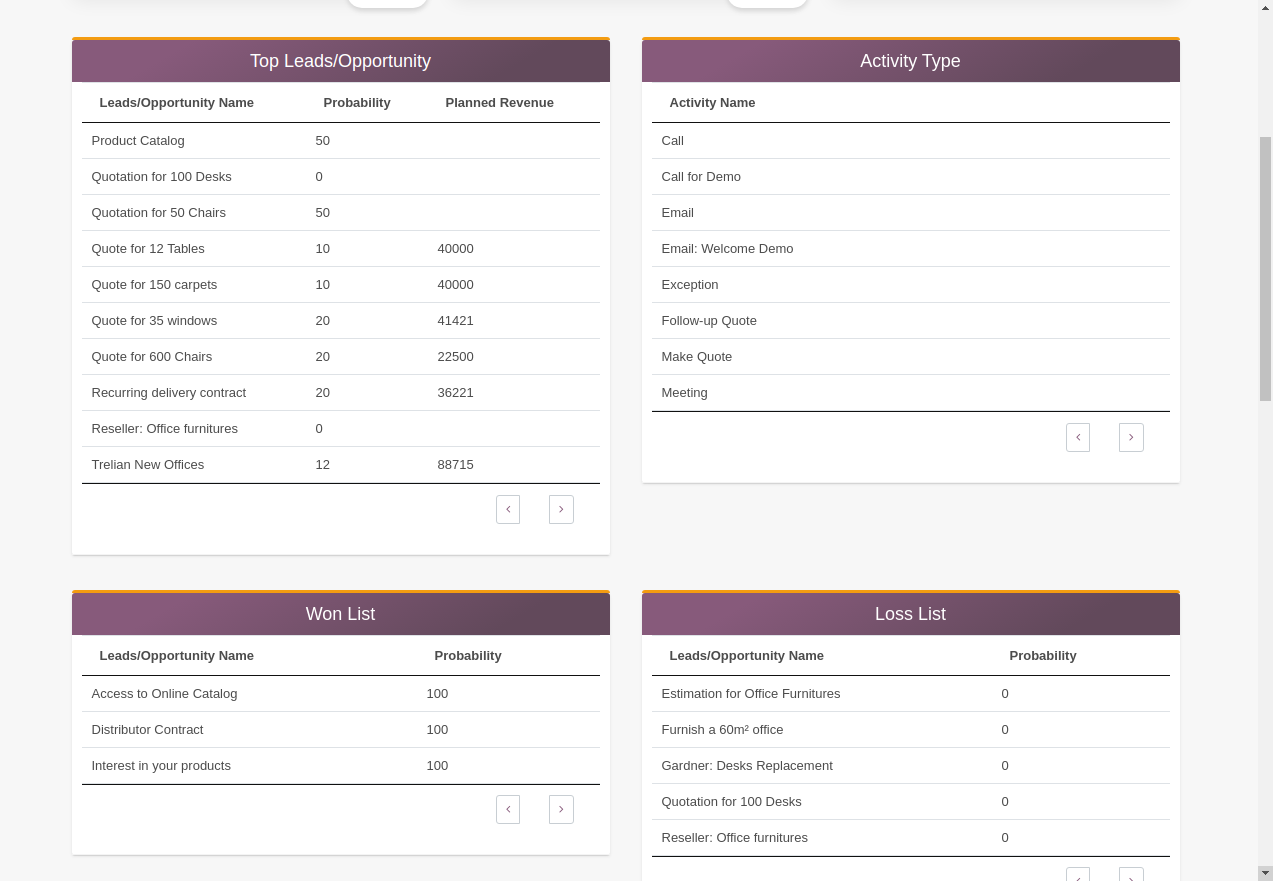 Modern CRM Dashboard in Odoo, CRM dashboard in odoo