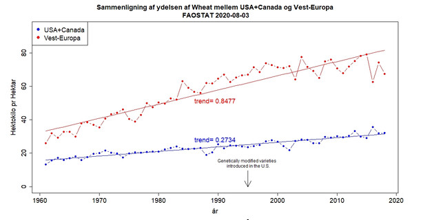 US-Canada-vs-Vest-Europa-Wheat
