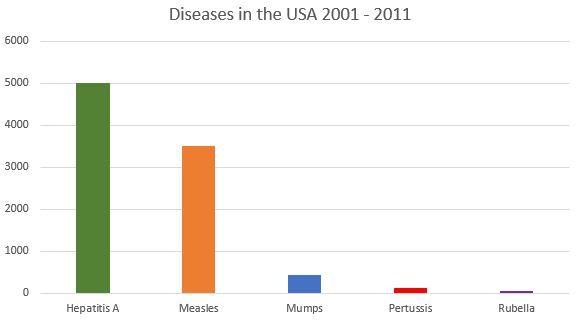 Diseases-USA