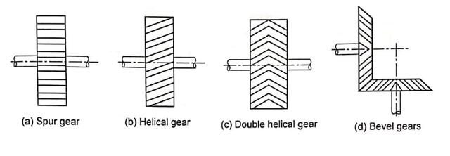 gear-trains