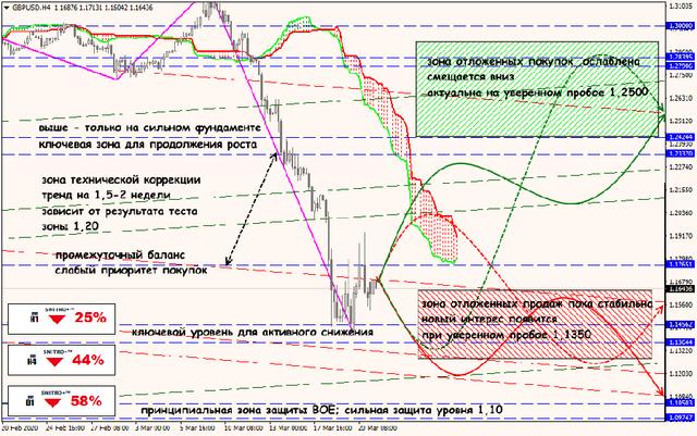 Аналитика от ForexChief - Страница 16 23-03-20-GBPUSD