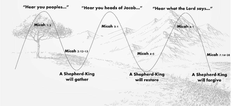 Micah Wave 2