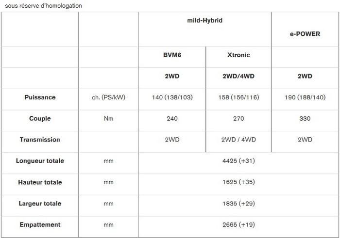 Nouveau Nissan QASHQAI : 100% De Motorisations Électrifiée Pour Des Performances Dynamiques Specifications-techniques