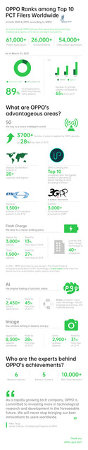 OPPO-Ranks-among-top10-PCT-filters-worldwide-1