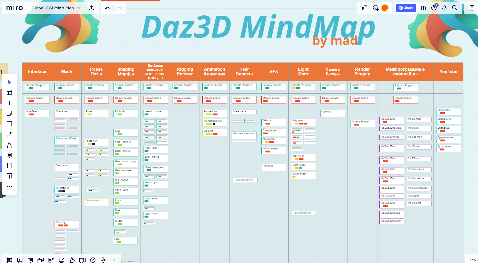 MindMap by mad