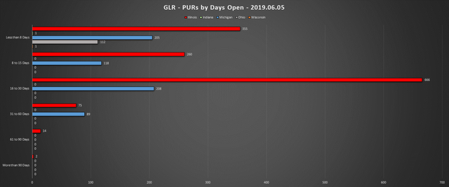 2019-06-05-GLR-PUR-Report-PURs-by-Days-Open-Chart