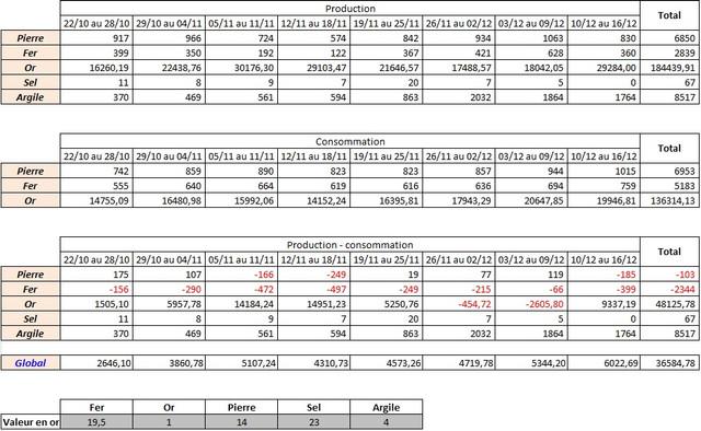 [RP](Enduril VI) Dernier Bilan - Tous - Urgent Fin-mandat