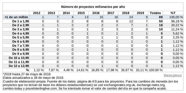 jomra-numero-proyectos-millonarios
