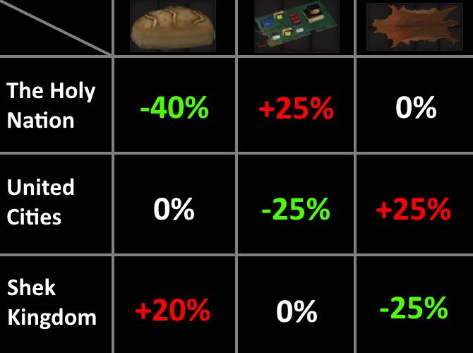 Trade Price Overhaul / Переработка цен торговли