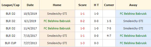 BELSHINA BOBRUISK VS SMOLEVICHY