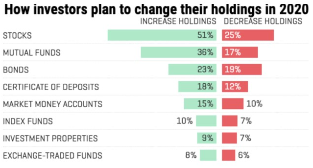 Chart showing how investors plan to change holdings in 2020