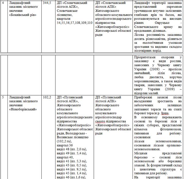 z3 - У Житомирській області хочуть оголосити 7 заказників місцевого значення з рідкісними видами рослин і тварин