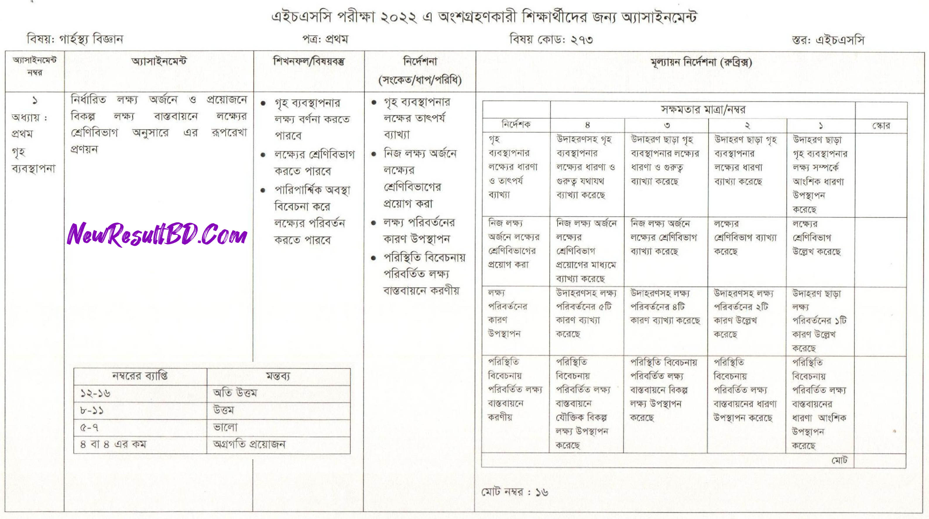 HSC Home Science 5th Week Assignment 2022