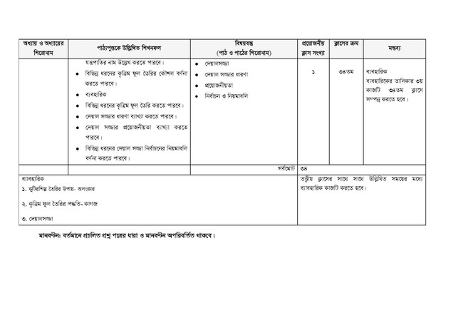 HSC Art and Textile 1st Paper Short Syllabus 2021