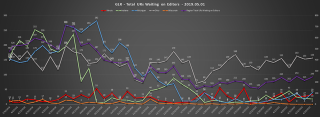 2019-05-01-GLR-UR-Report-Total-URs-Waiting-On-Editors