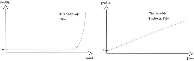 https://i.ibb.co/q0LTzKq/Jakob-Greenfeld-Humble-vs-vs-Startup.jpg